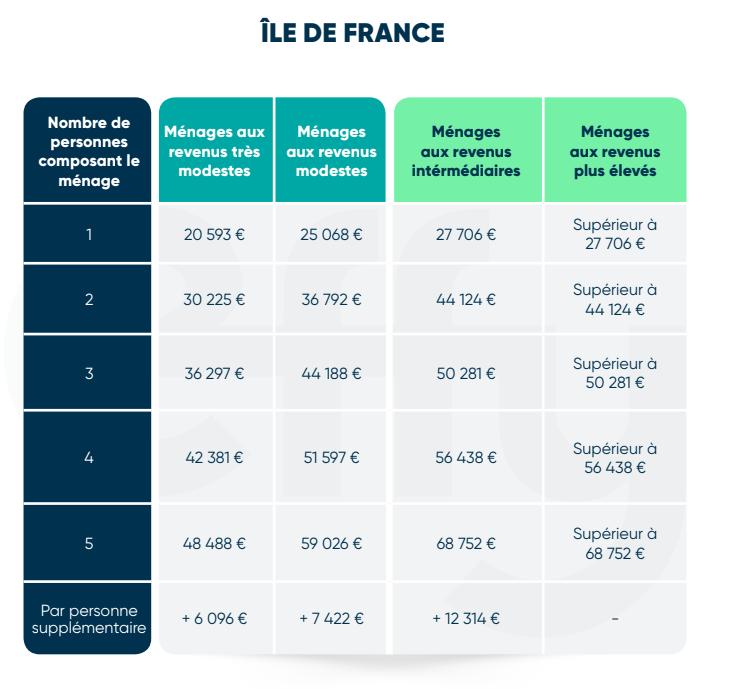 Aides chauffage Ile de France 2020